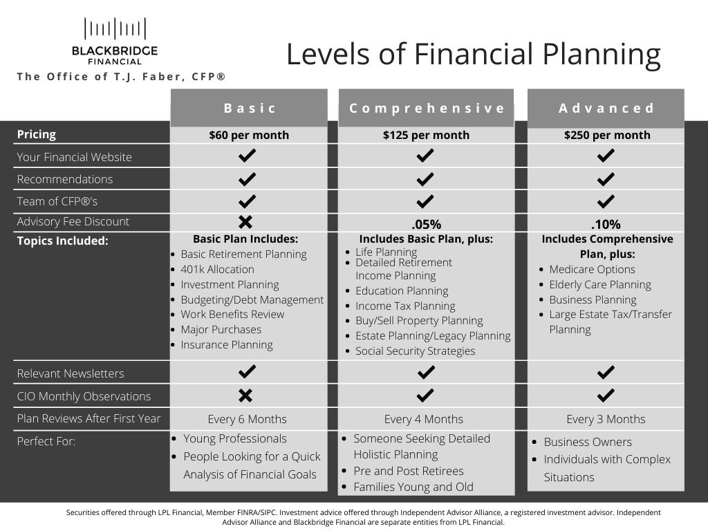 Financial Planning Pricing